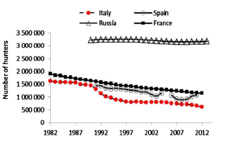 Massei G., J. Kindberg, A. Licoppe, D. Gačić, N. Šprem, J. Kamler, E. Baubet, U. Hohmann, A. Monaco, J. Ozoliņš, S. Cellina, T. Podgórski, C. Fonseca, N. Markov, B. Pokorny, C. Rosell & A. Náhlik 2015. Wild boar populations up, numbers of hunters down? A review of trends and implications for Europe. Pest Management Science 71 (4): 492-500